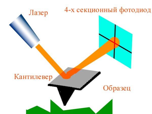 детектирования отклонения используется полупроводниковый лазер с длинной волны 670 нм и оптической мощностью 0,9 мВт.