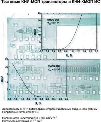 Тестовые КНИ-МОП транзисторы и КНИ-МОП ИС.