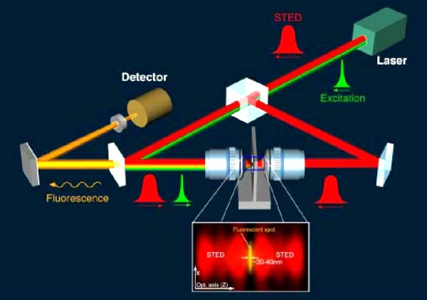 Рис. 6. Схема оптической части конфокального микроскопа, на котором получено рекордное оптическое разрешение (30 нм) .